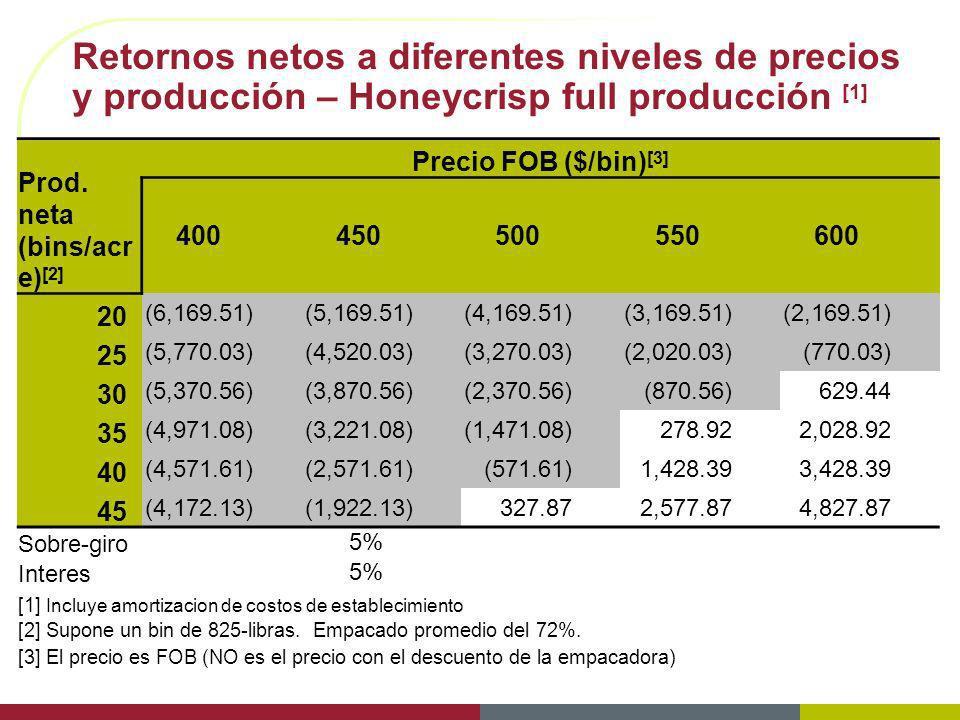 Retornos netos a diferentes niveles de precios y producción – Honeycrisp full producción [1]